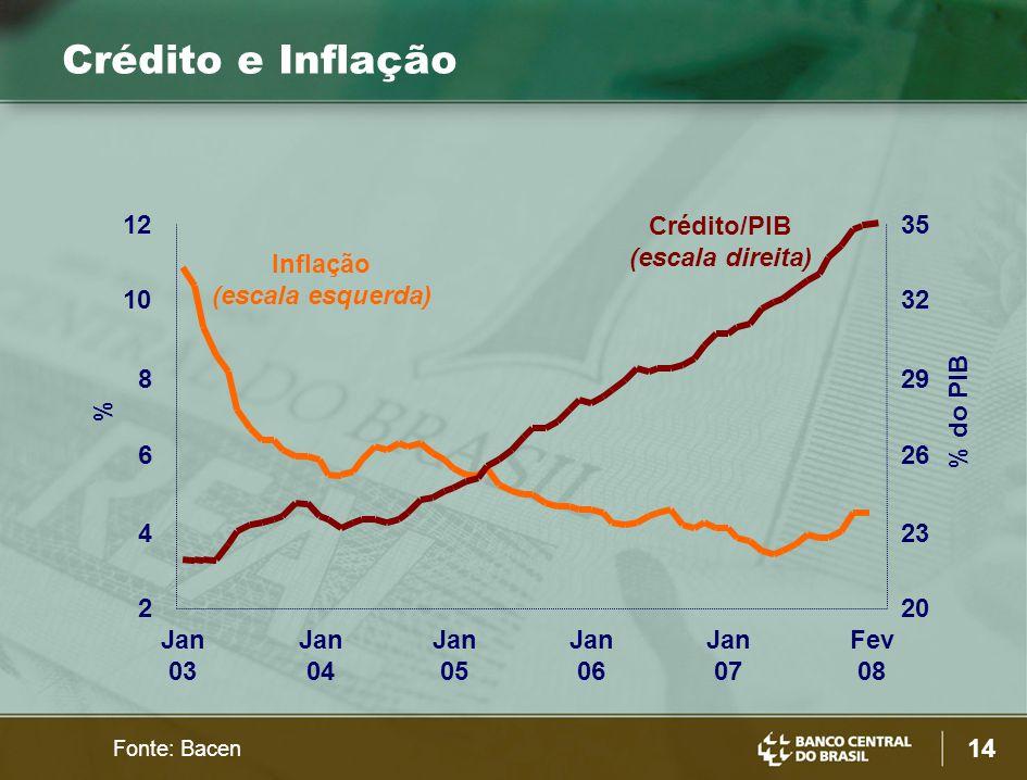 14 Jan 03 Jan 04 Jan 05 Jan 06 Jan 07 Fev 08 2 4 6 8 10 12 20 23 26 29 32 35 Crédito/PIB (escala direita) Inflação (escala esquerda) % % do PIB Fonte: Bacen Crédito e Inflação