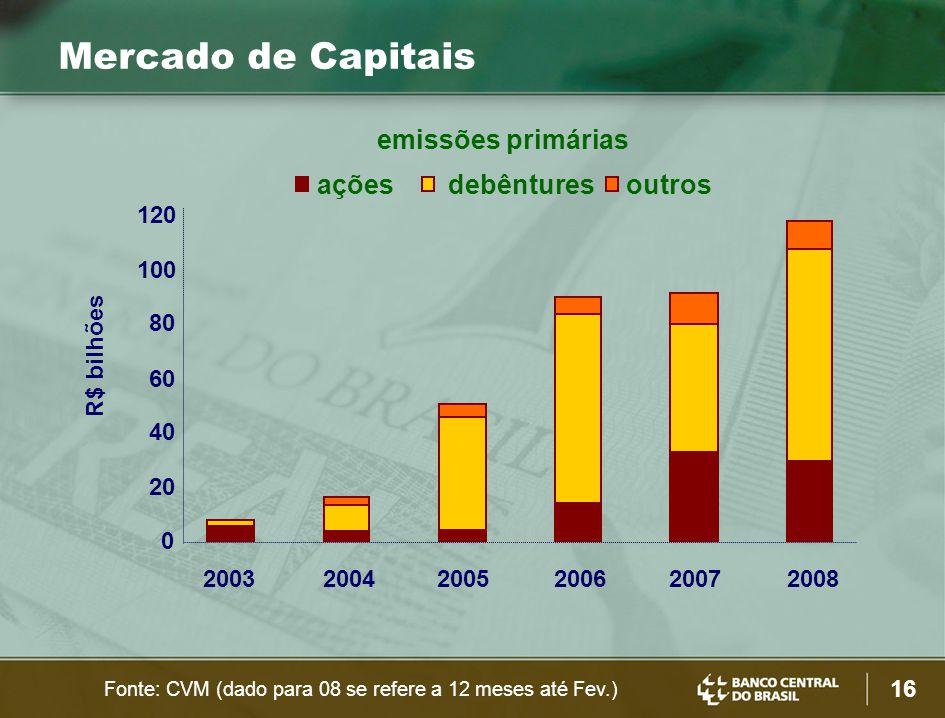 16 Mercado de Capitais emissões primárias R$ bilhões ações debênturesoutros 0 20 40 60 80 100 120 200320042005200620072008 Fonte: CVM (dado para 08 se refere a 12 meses até Fev.)