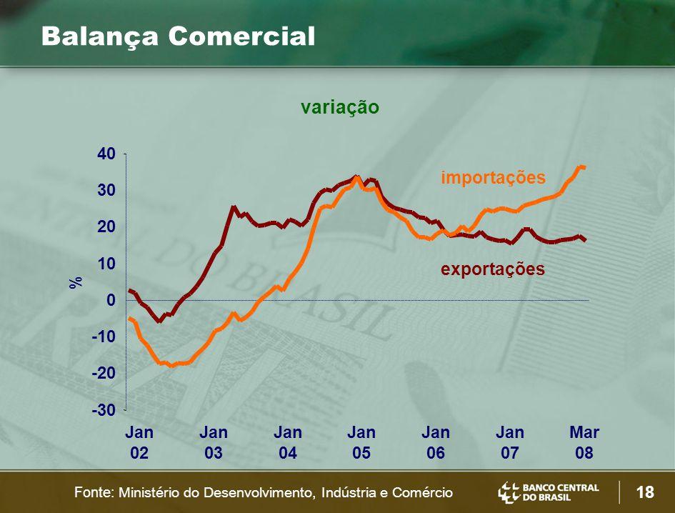 18 importações exportações variação Balança Comercial Fonte: Ministério do Desenvolvimento, Indústria e Comércio -30 -20 -10 0 10 20 30 40 Jan 02 Jan