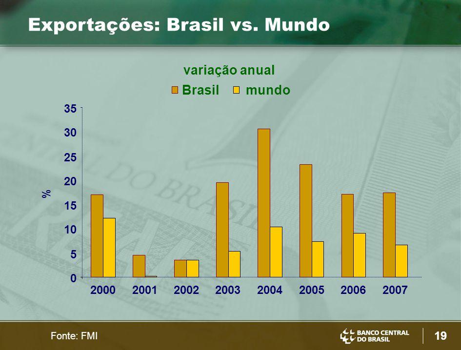 19 Exportações: Brasil vs. Mundo Fonte: FMI % 0 5 10 15 20 25 30 35 20002001200220032004200520062007 variação anual Brasil mundo