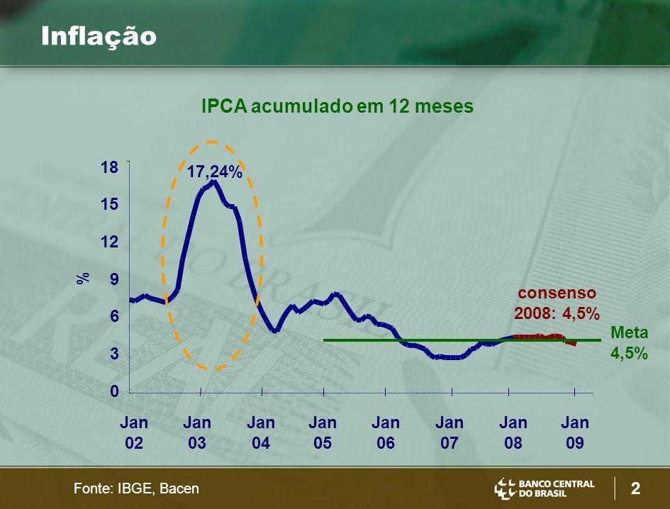 2 Inflação % 0 3 6 9 12 15 18 Jan 02 Jan 03 Jan 04 Jan 05 Jan 06 Jan 07 Jan 08 Jan 09 17,24% consenso 2008: 4,5% Fonte: IBGE, Bacen IPCA acumulado em 12 meses Meta 4,5%