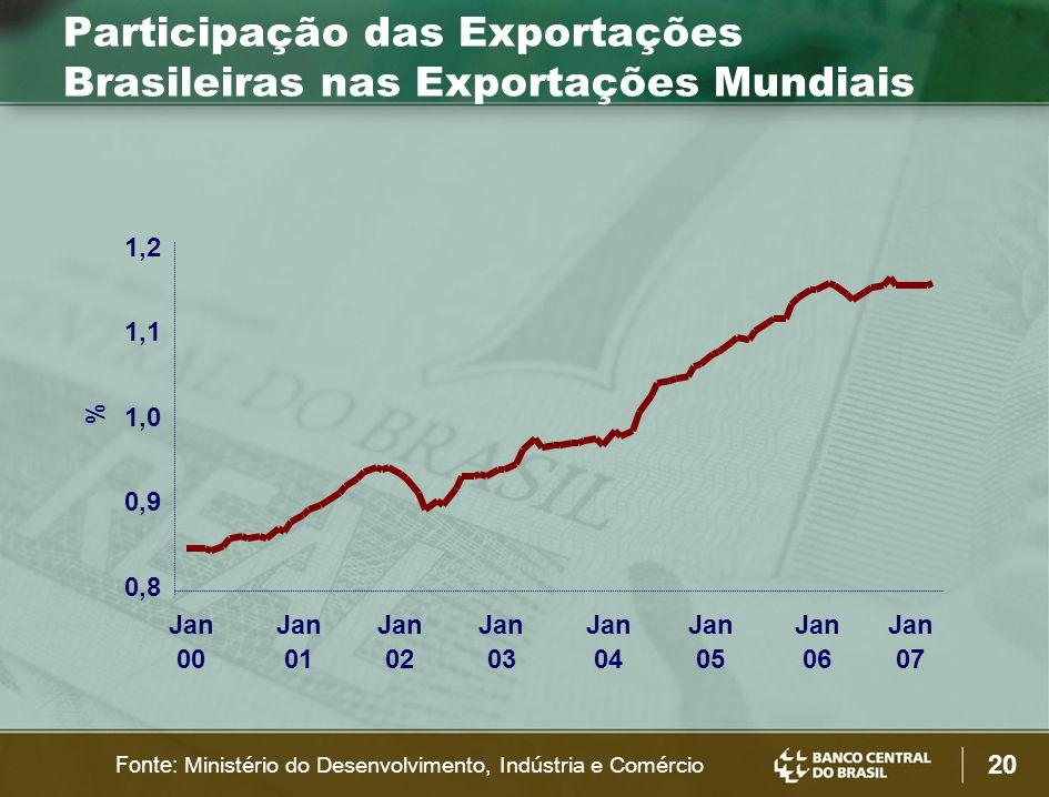 20 Participação das Exportações Brasileiras nas Exportações Mundiais % 0,8 0,9 1,0 1,1 1,2 Jan 00 Jan 01 Jan 02 Jan 03 Jan 04 Jan 05 Jan 06 Jan 07 Fon