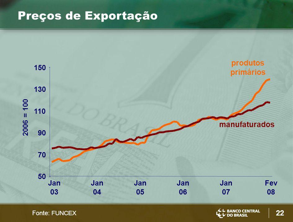 22 Preços de Exportação 50 70 90 110 130 150 Jan 03 Jan 04 Jan 05 Jan 06 Jan 07 Fev 08 manufaturados Fonte: FUNCEX 2006 = 100 produtos primários