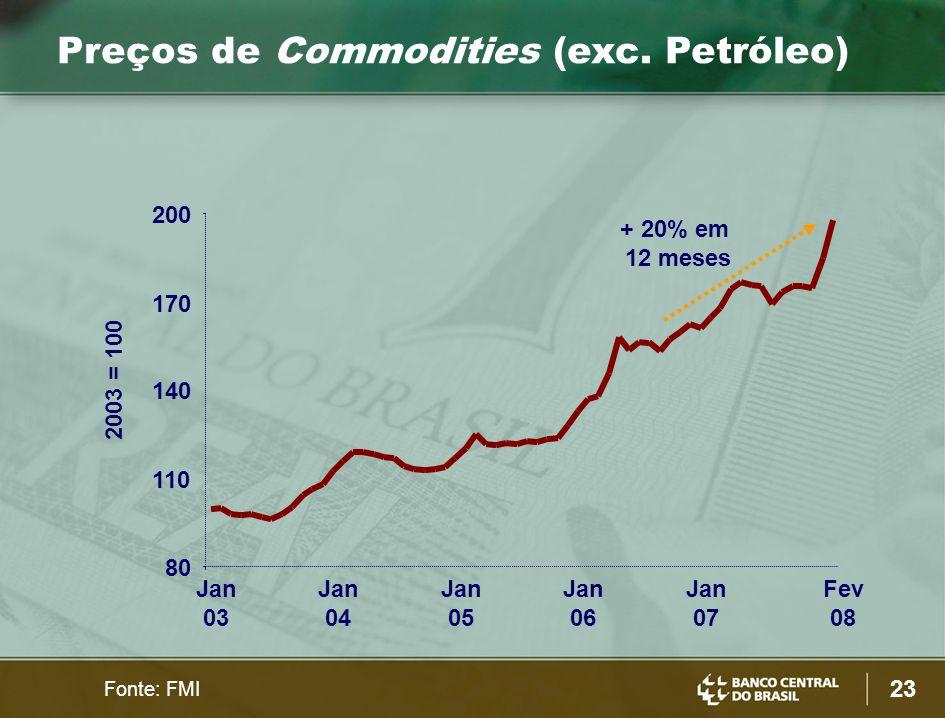 23 Preços de Commodities (exc. Petróleo) Fonte: FMI 80 110 140 170 200 Jan 03 Jan 04 Jan 05 Jan 06 Jan 07 Fev 08 + 20% em 12 meses 2003 = 100