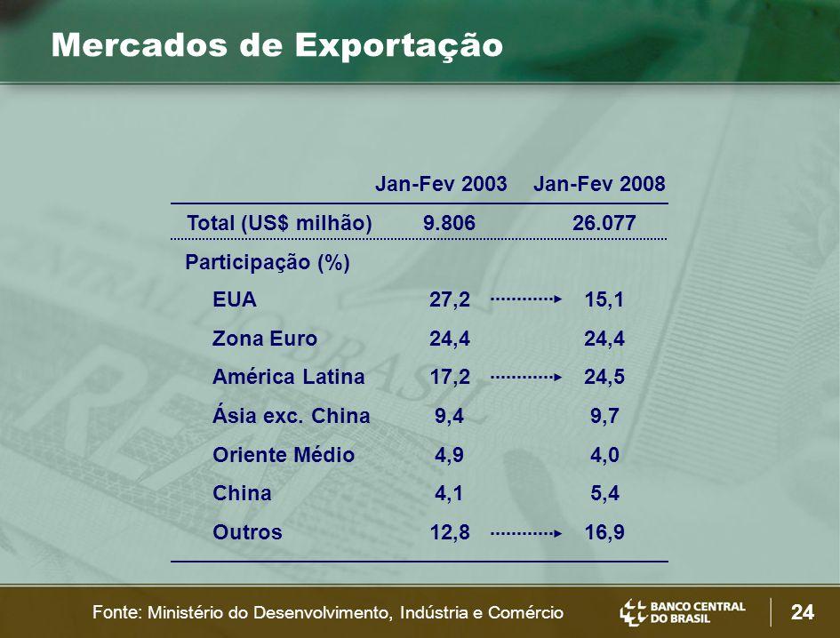 24 Mercados de Exportação Jan-Fev 2003Jan-Fev 2008 Total (US$ milhão)9.80626.077 EUA27,215,1 Zona Euro24,4 América Latina17,224,5 Ásia exc.
