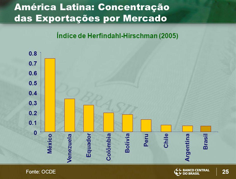 25 0 0.1 0.2 0.3 0.4 0.5 0.6 0.7 0.8 México Venezuela Equador Colômbia Bolívia Peru Chile Argentina Brasil América Latina: Concentração das Exportações por Mercado Índice de Herfindahl-Hirschman (2005) Fonte: OCDE
