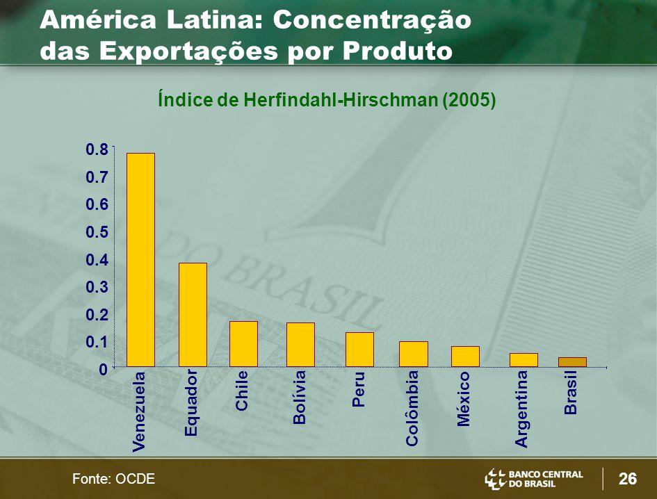 26 Fonte: OCDE 0 0.1 0.2 0.3 0.4 0.5 0.6 0.7 0.8 Venezuela Equador Chile Bolívia Peru Colômbia México Argentina Brasil Índice de Herfindahl-Hirschman (2005) América Latina: Concentração das Exportações por Produto