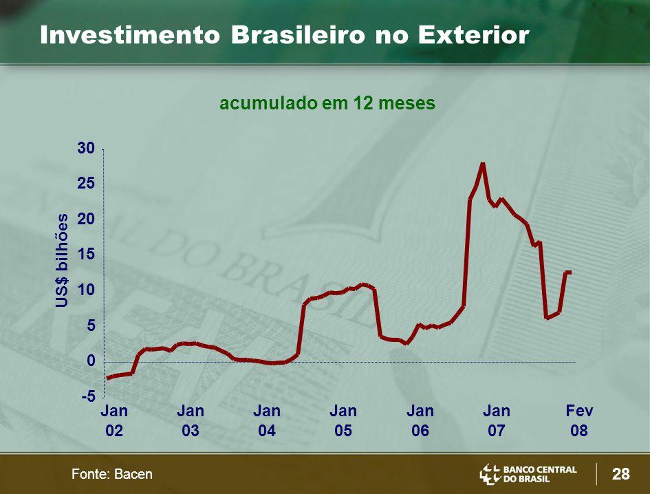 28 Fonte: Bacen US$ bilhões -5 0 5 10 15 20 25 30 Jan 02 Jan 03 Jan 04 Jan 05 Jan 06 Jan 07 Fev 08 acumulado em 12 meses Investimento Brasileiro no Ex
