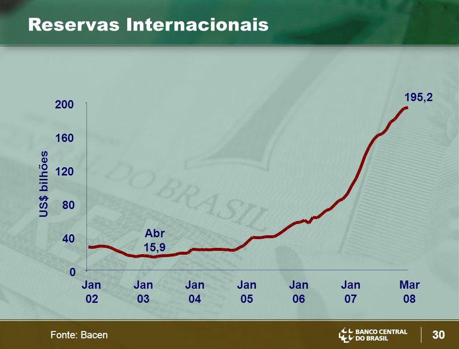 30 US$ bilhões Reservas Internacionais Fonte: Bacen 0 40 80 120 160 200 Jan 02 Jan 03 Jan 04 Jan 05 Jan 06 Jan 07 Mar 08 195,2 Abr 15,9