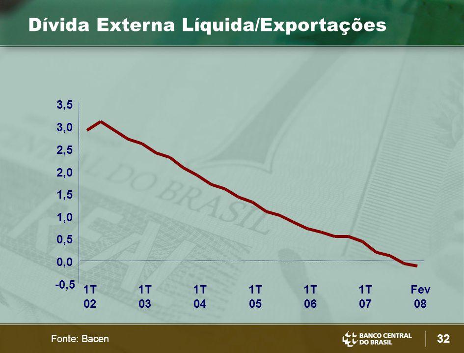 32 -0,5 0,0 0,5 1,0 1,5 2,0 2,5 3,0 3,5 1T 02 1T 03 1T 04 1T 05 1T 06 1T 07 Fev 08 Dívida Externa Líquida/Exportações Fonte: Bacen