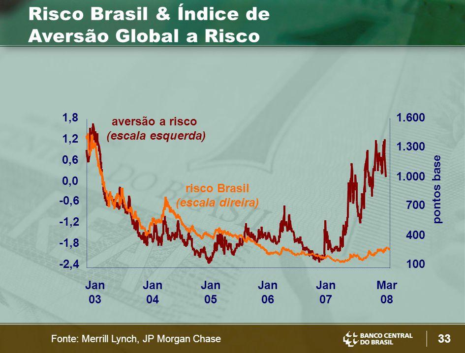 33 pontos base -2,4 -1,8 -1,2 -0,6 0,0 0,6 1,2 1,8 Jan 03 Jan 04 Jan 05 Jan 06 Jan 07 Mar 08 100 400 700 1.000 1.300 1.600 Fonte: Merrill Lynch, JP Morgan Chase Risco Brasil & Índice de Aversão Global a Risco aversão a risco (escala esquerda) risco Brasil (escala direira)