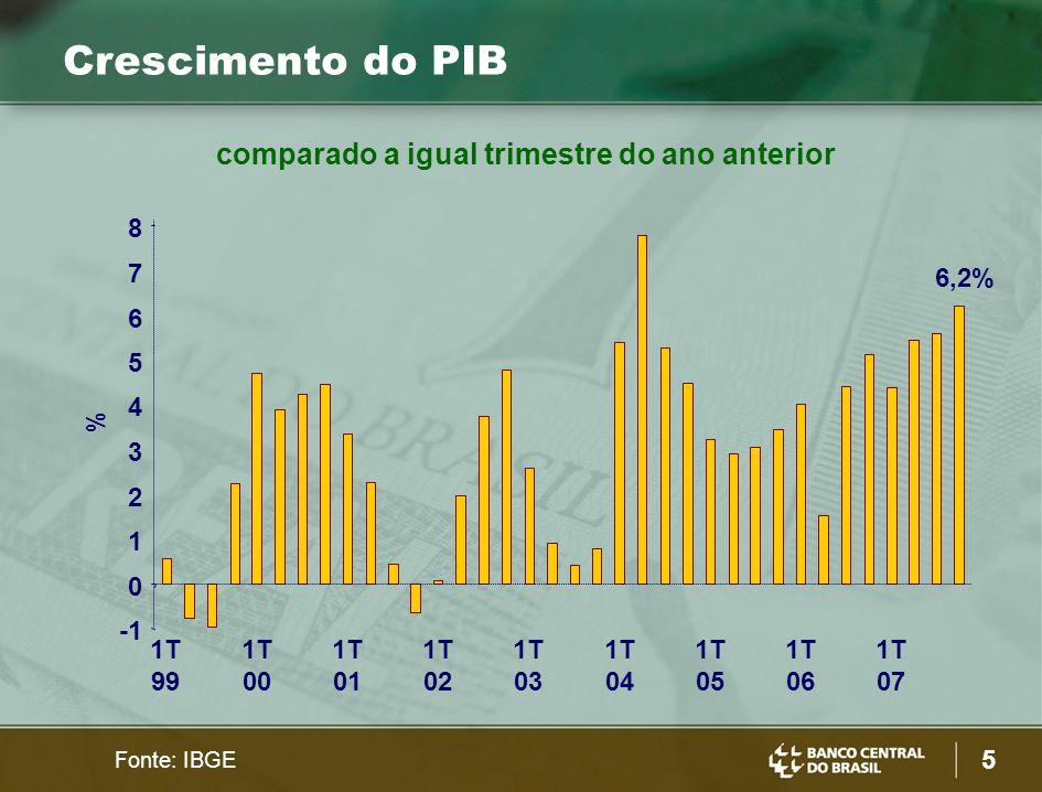 5 0 1 2 3 4 5 6 7 8 1T 99 1T 00 1T 01 1T 02 1T 03 1T 04 1T 05 1T 06 1T 07 % 6,2% Crescimento do PIB Fonte: IBGE comparado a igual trimestre do ano anterior