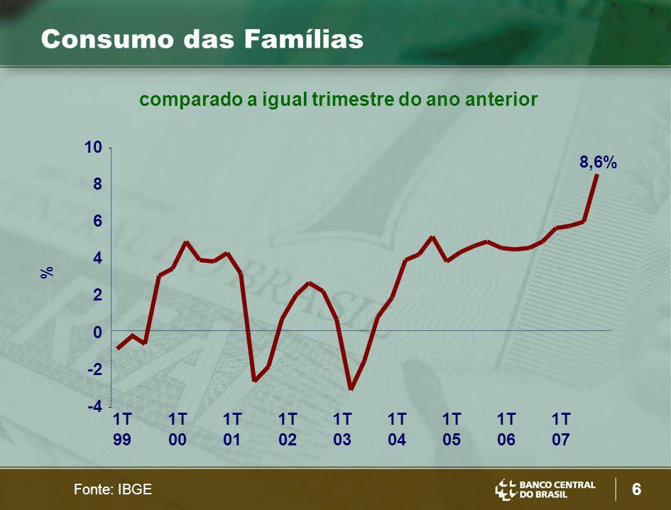 6 % Consumo das Famílias 8,6% -4 -2 0 2 4 6 8 10 1T 99 1T 00 1T 01 1T 02 1T 03 1T 04 1T 05 1T 06 1T 07 Fonte: IBGE comparado a igual trimestre do ano anterior