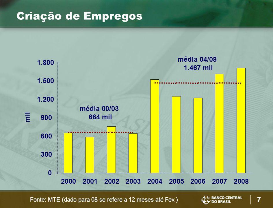7 média 00/03 664 mil média 04/08 1.467 mil mil 0 300 600 900 1.200 1.500 1.800 200020012002200320042005200620072008 Criação de Empregos Fonte: MTE (dado para 08 se refere a 12 meses até Fev.)
