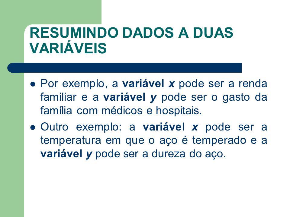 RESUMINDO DADOS A DUAS VARIÁVEIS Por exemplo, a variável x pode ser a renda familiar e a variável y pode ser o gasto da família com médicos e hospitais.