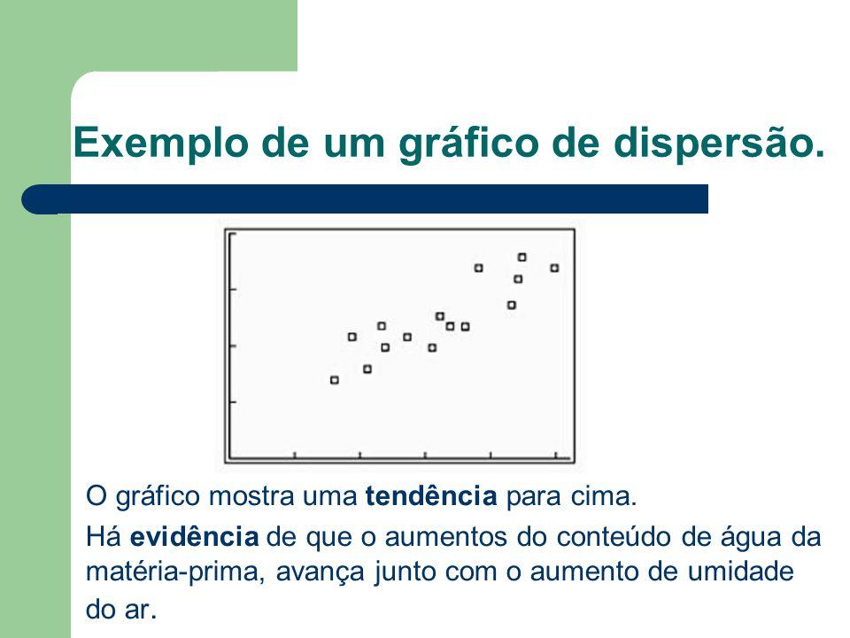 Exemplo de um gráfico de dispersão.O gráfico mostra uma tendência para cima.