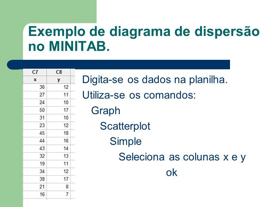 Exemplo de diagrama de dispersão no MINITAB.Digita-se os dados na planilha.
