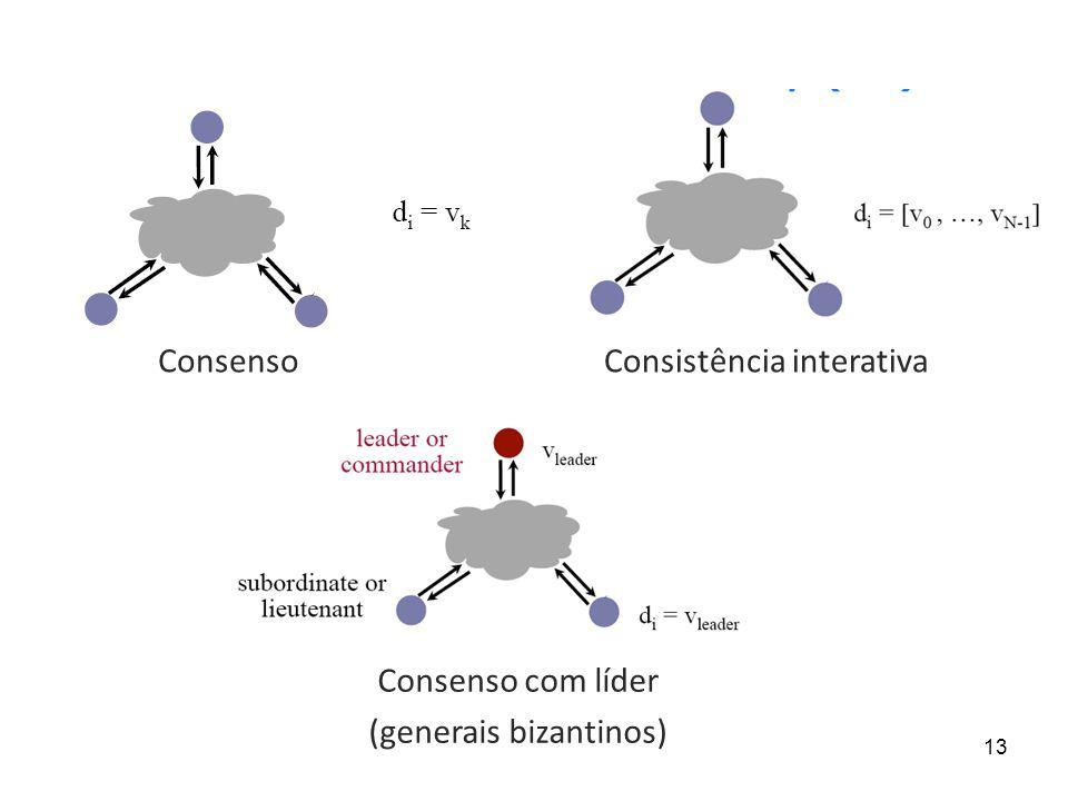 13 Consenso Consenso com líder (generais bizantinos) Consistência interativa