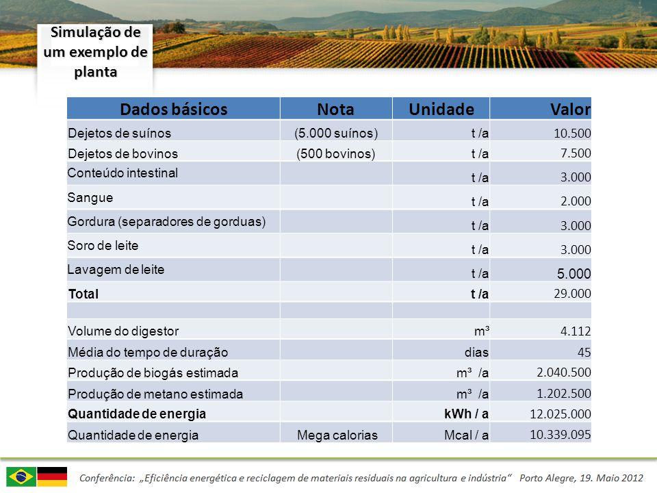 Simulação de um exemplo de planta Dados básicosNotaUnidadeValor Dejetos de suínos(5.000 suínos) t /a 10.500 Dejetos de bovinos(500 bovinos) t /a 7.500