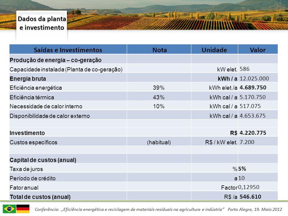 Dados da planta e investimento Saídas e Investimentos NotaUnidadeValor Produção de energia – co-geração Capacidade instalada (Planta de co-geração) kW