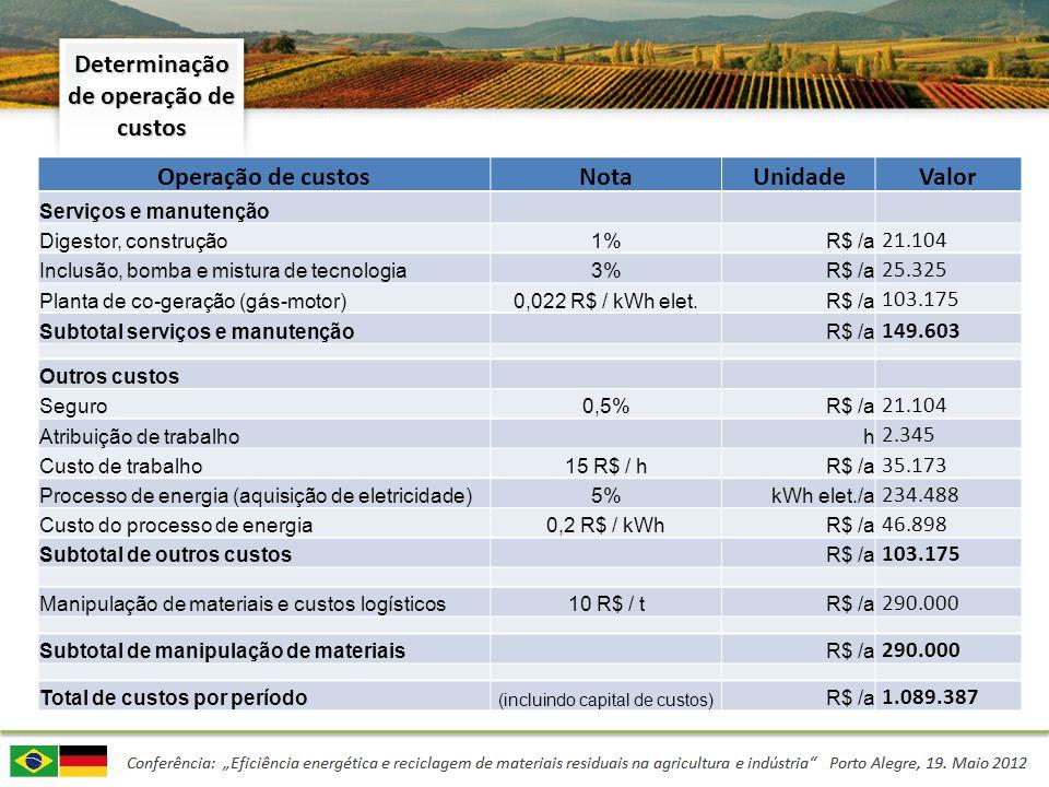 Determinação de operação de custos Operação de custosNotaUnidadeValor Serviços e manutenção Digestor, construção1% R$ /a 21.104 Inclusão, bomba e mist