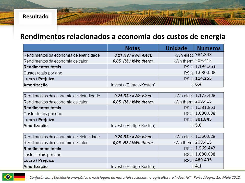 Resultado Notas UnidadeNúmeros Rendimentos da economia de eletricidade0,21 R$ / kWh elect. kWh elect. 984.848 Rendimentos da economia de calor0,05 R$