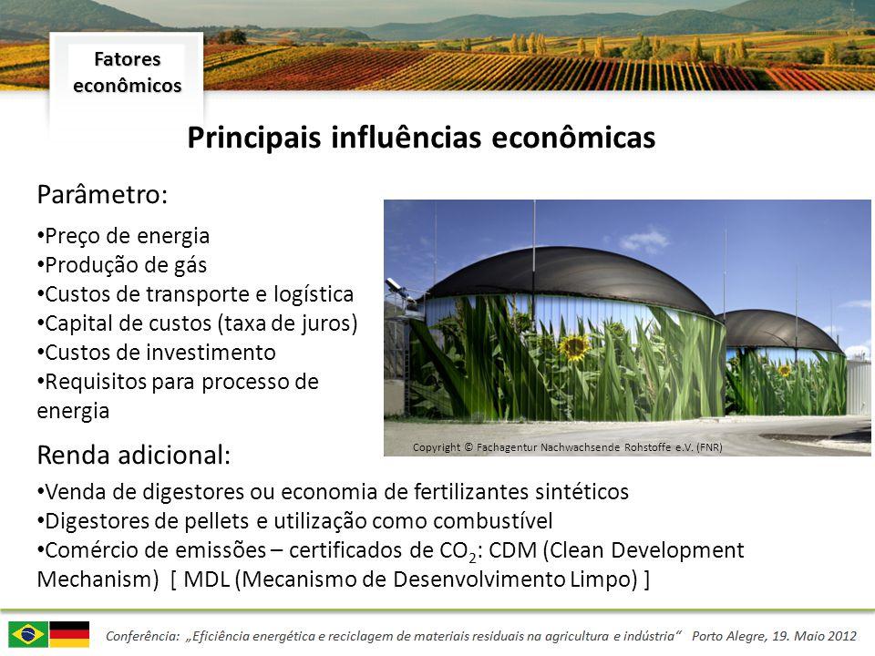 Principais influências econômicas Parâmetro: Preço de energia Produção de gás Custos de transporte e logística Capital de custos (taxa de juros) Custo