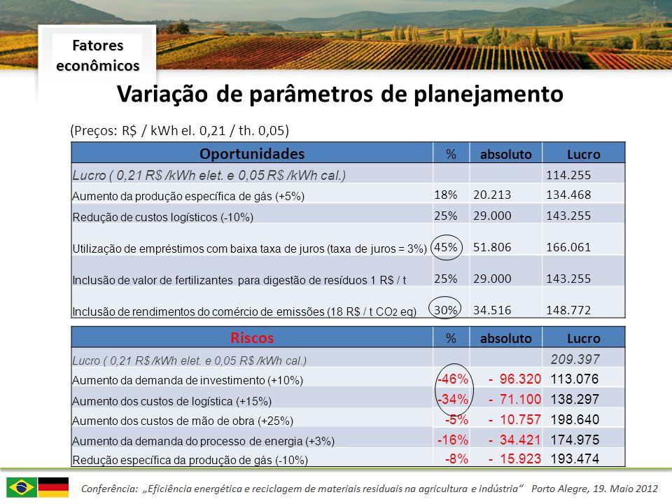 Variação de parâmetros de planejamento (Preços: R$ / kWh el. 0,21 / th. 0,05) Oportunidades %absolutoLucro Lucro ( 0,21 R$ /kWh elet. e 0,05 R$ /kWh c