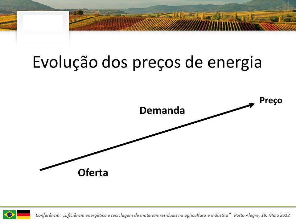 Evolução dos preços de energia Demanda Oferta Preço