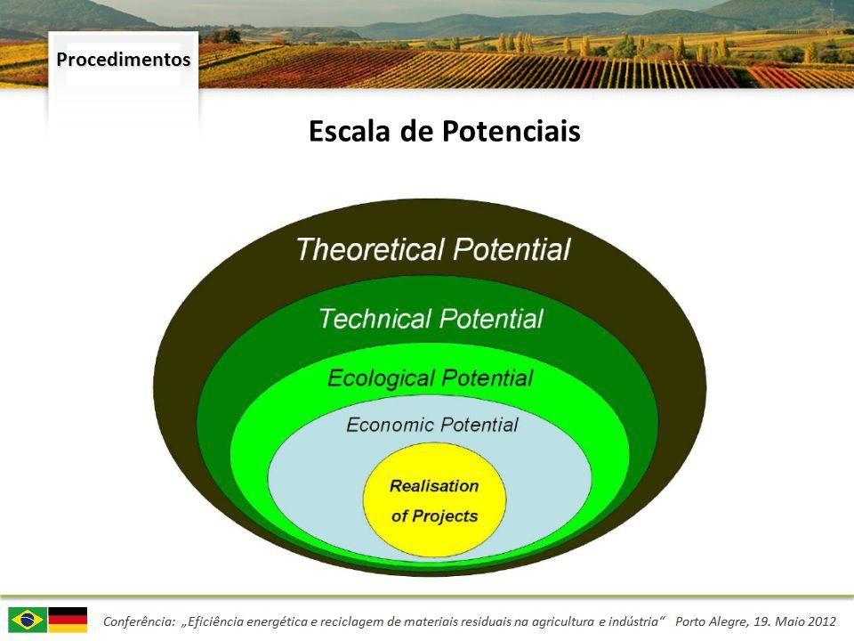 Análise GIS Determinação do potencial de biomassa através de análise espacial (GIS) Geodados de uso do solo (Modelo da região de Vorderpfalz) Avaliação da Localização (Quantidade de Biogás e Logística)