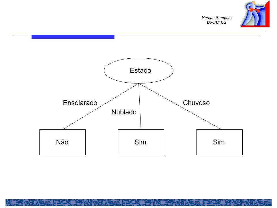 Marcus Sampaio DSC/UFCG Chuvoso Estado Ensolarado Nublado SimNãoSim