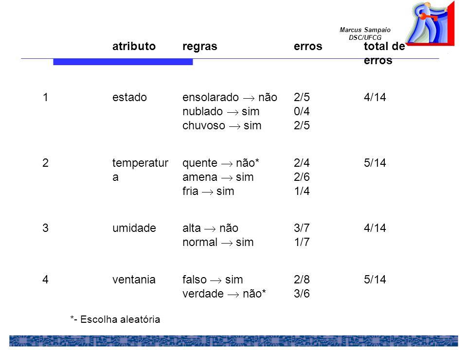 Marcus Sampaio DSC/UFCG atributoregraserrostotal de erros 1estado ensolarado não nublado sim chuvoso sim 2/5 0/4 2/5 4/14 2temperatur a quente não* amena sim fria sim 2/4 2/6 1/4 5/14 3umidade alta não normal sim 3/7 1/7 4/14 4ventania falso sim verdade não* 2/8 3/6 5/14 *- Escolha aleatória