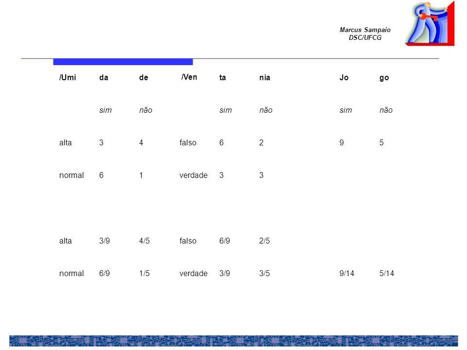 Marcus Sampaio DSC/UFCG /Umidade /Ventania Jogo simnão simnão simnão alta34falso62 95 normal61verdade33 alta3/94/5falso6/92/5 normal6/91/5verdade3/93/5 9/145/14