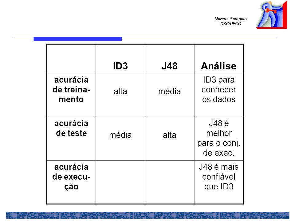 Marcus Sampaio DSC/UFCG ID3J48Análise acurácia de treina- mento altamédia ID3 para conhecer os dados acurácia de teste médiaalta J48 é melhor para o conj.