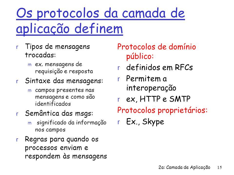 2a: Camada de Aplicação15 Os protocolos da camada de aplicação definem r Tipos de mensagens trocadas: m ex. mensagens de requisição e resposta r Sinta