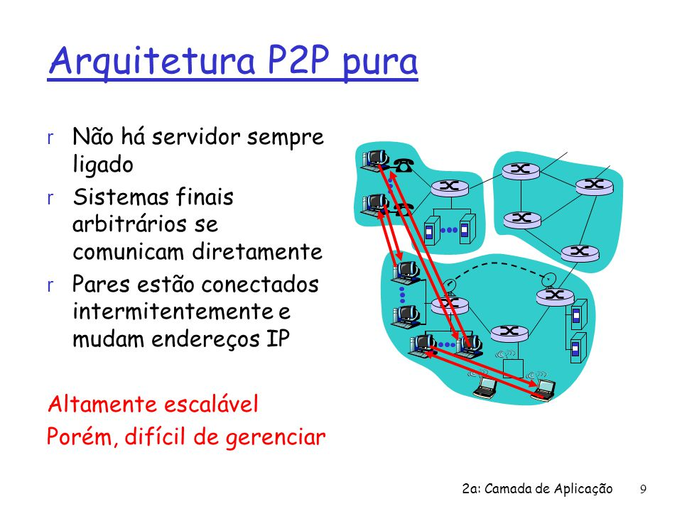 2a: Camada de Aplicação9 Arquitetura P2P pura r Não há servidor sempre ligado r Sistemas finais arbitrários se comunicam diretamente r Pares estão con