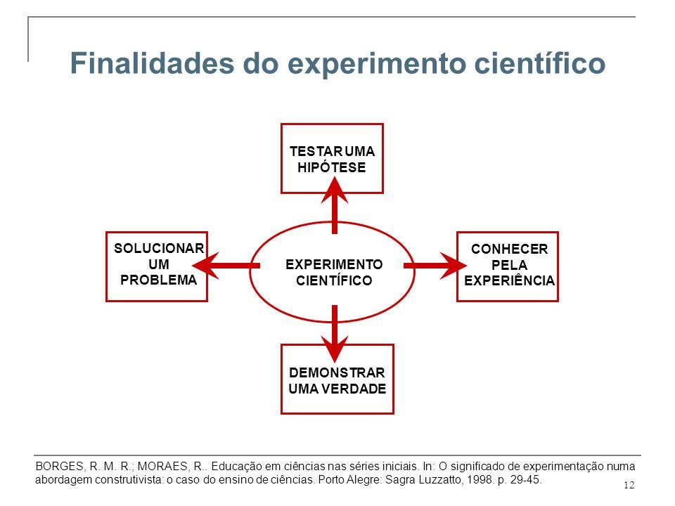 12 Finalidades do experimento científico SOLUCIONAR UM PROBLEMA TESTAR UMA HIPÓTESE CONHECER PELA EXPERIÊNCIA DEMONSTRAR UMA VERDADE EXPERIMENTO CIENT