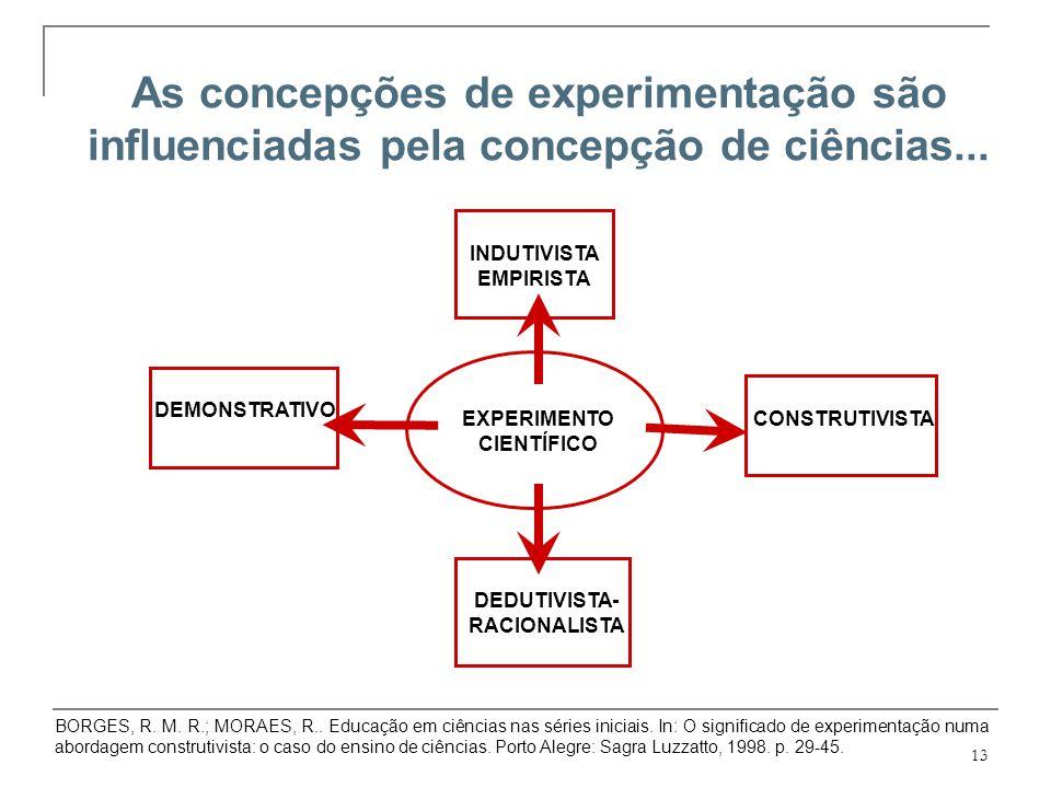 13 DEMONSTRATIVO INDUTIVISTA EMPIRISTA CONSTRUTIVISTA EXPERIMENTO CIENTÍFICO DEDUTIVISTA- RACIONALISTA As concepções de experimentação são influenciad