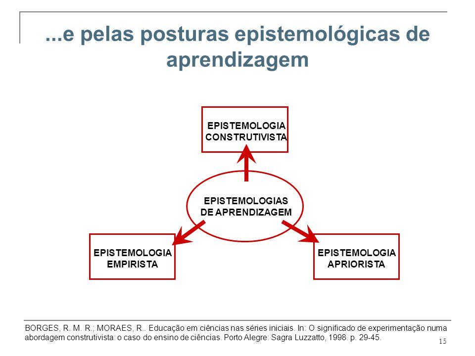 15 EPISTEMOLOGIA APRIORISTA...e pelas posturas epistemológicas de aprendizagem EPISTEMOLOGIA EMPIRISTA EPISTEMOLOGIA CONSTRUTIVISTA EPISTEMOLOGIAS DE