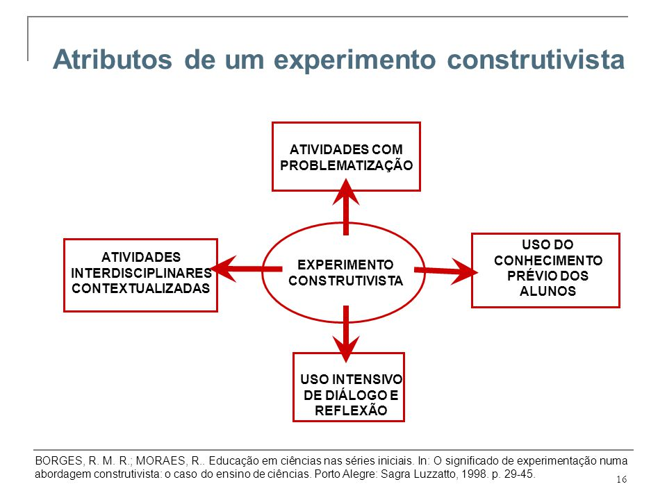 16 Atributos de um experimento construtivista ATIVIDADES INTERDISCIPLINARES CONTEXTUALIZADAS ATIVIDADES COM PROBLEMATIZAÇÃO USO DO CONHECIMENTO PRÉVIO
