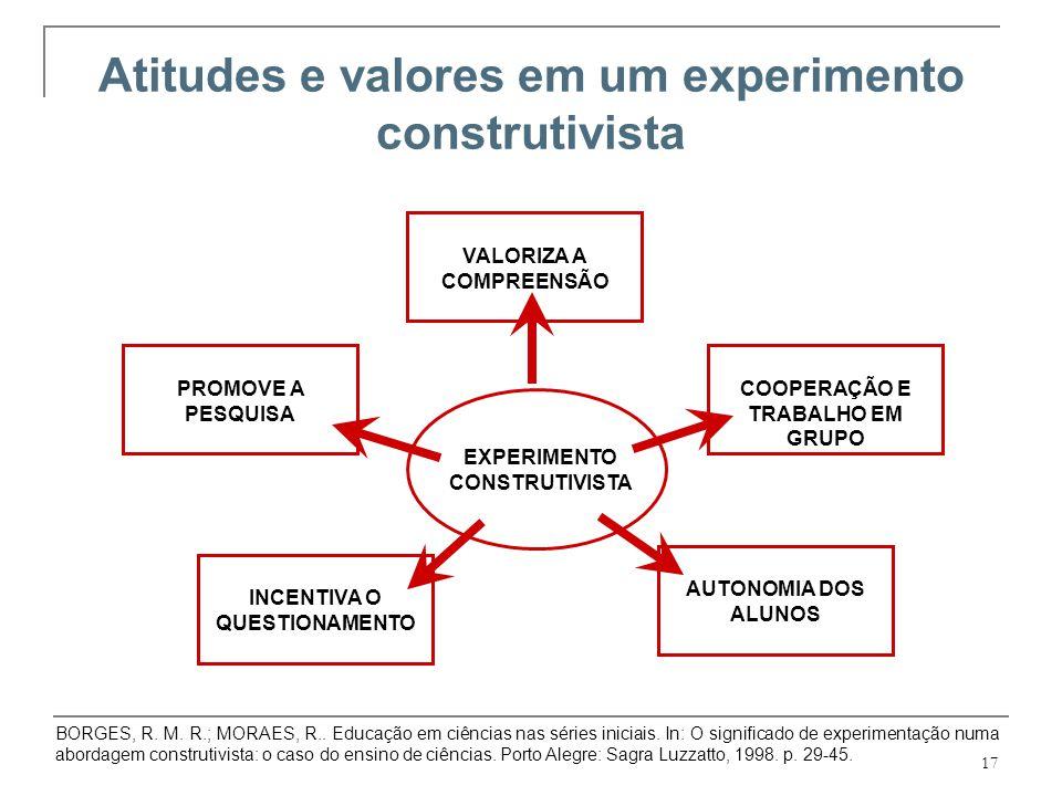 17 Atitudes e valores em um experimento construtivista EXPERIMENTO CONSTRUTIVISTA VALORIZA A COMPREENSÃO PROMOVE A PESQUISA INCENTIVA O QUESTIONAMENTO