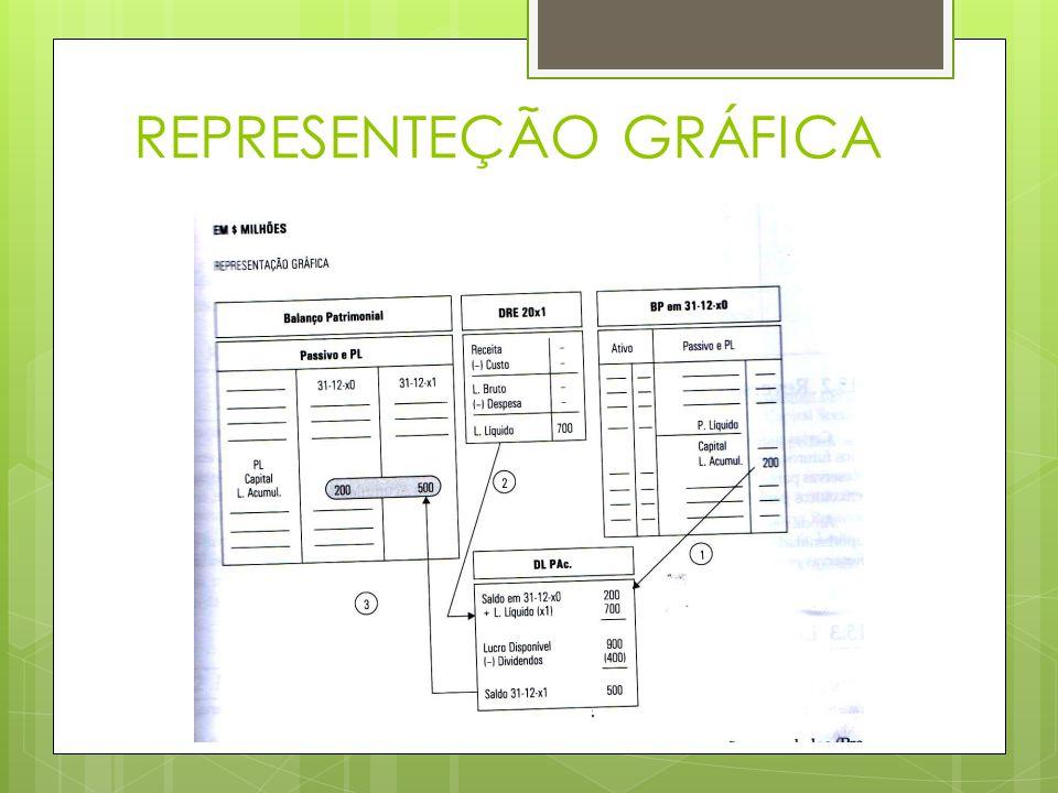 Reserva Orçamentária (Lucros para Expansão) Parcelas do LL poderão ser retidas para a expansão da empresa quando prevista em Orçamento de Capital aprovado em AGO (Lei das S.A.) Ex.