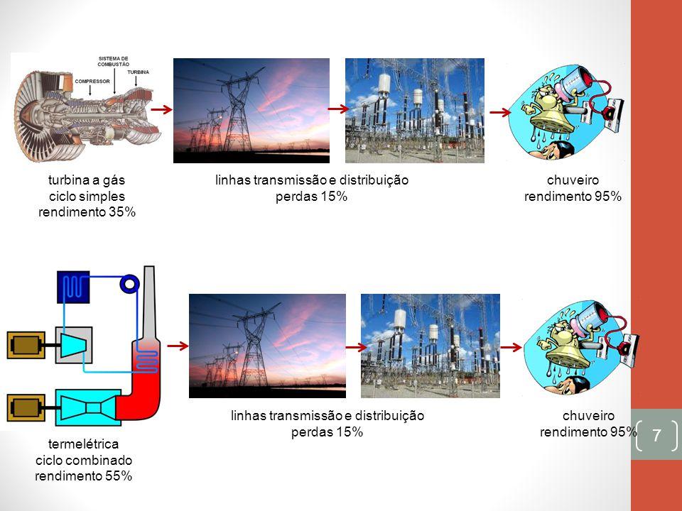 7 linhas transmissão e distribuição perdas 15% chuveiro rendimento 95% turbina a gás ciclo simples rendimento 35% linhas transmissão e distribuição pe