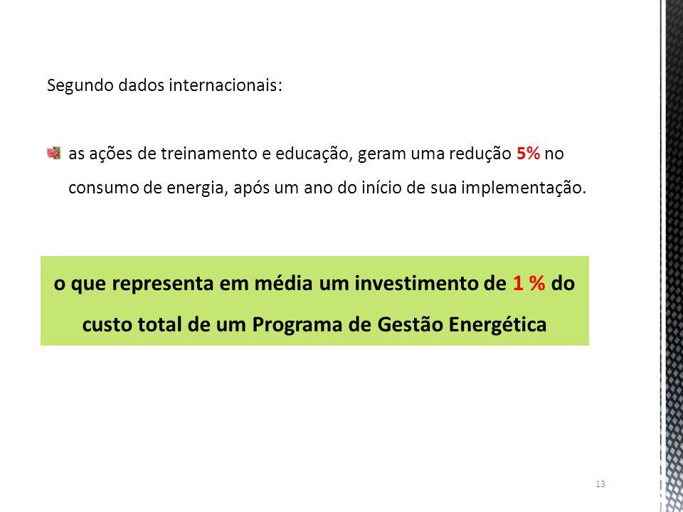 13 Segundo dados internacionais: as ações de treinamento e educação, geram uma redução 5% no consumo de energia, após um ano do início de sua implemen