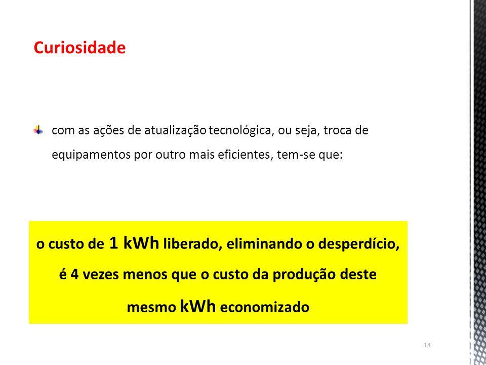 14 Curiosidade com as ações de atualização tecnológica, ou seja, troca de equipamentos por outro mais eficientes, tem-se que: o custo de 1 kWh liberad