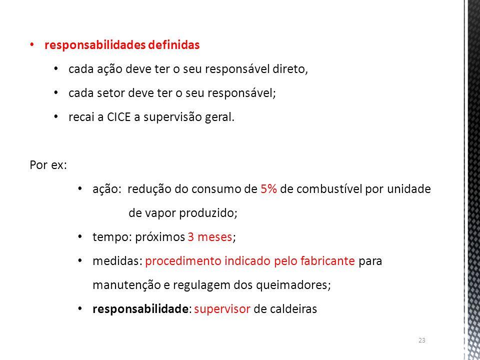 23 responsabilidades definidas cada ação deve ter o seu responsável direto, cada setor deve ter o seu responsável; recai a CICE a supervisão geral. Po