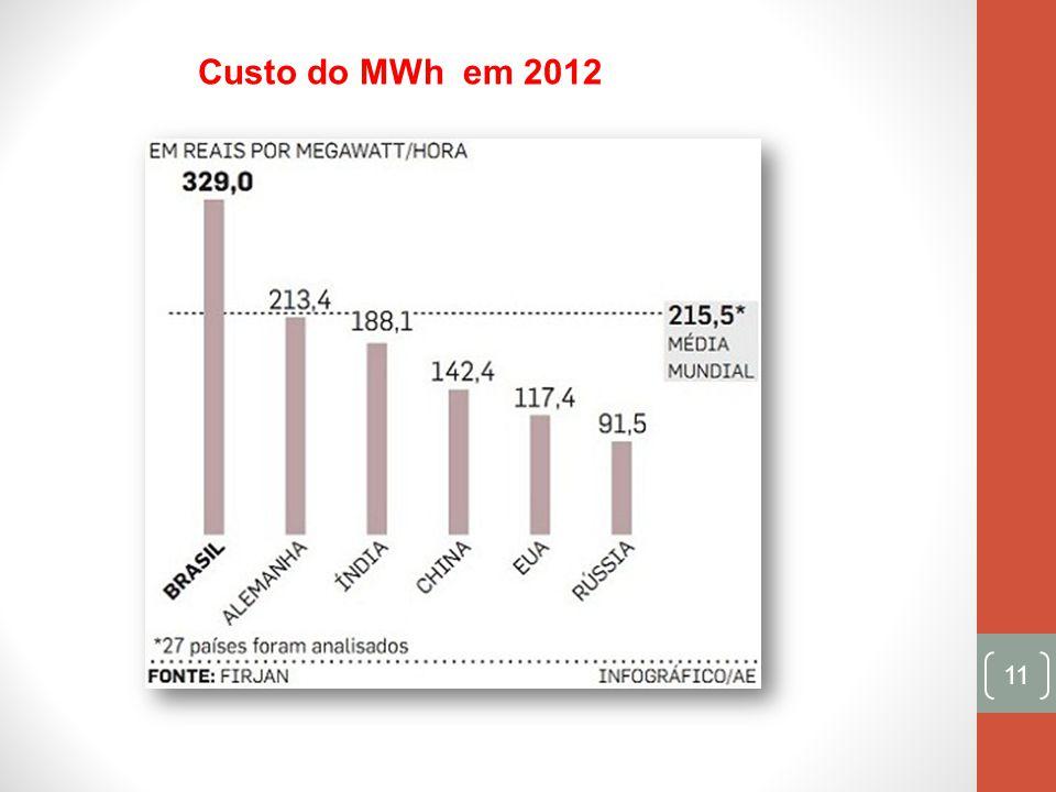 11 Custo do MWh em 2012