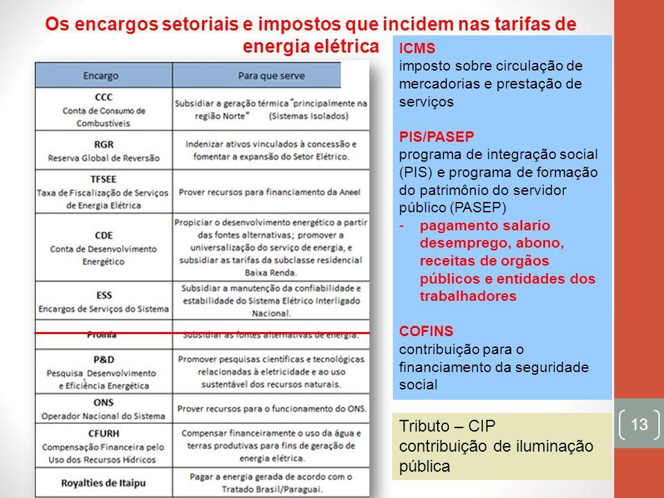13 Os encargos setoriais e impostos que incidem nas tarifas de energia elétrica ICMS imposto sobre circulação de mercadorias e prestação de serviços P