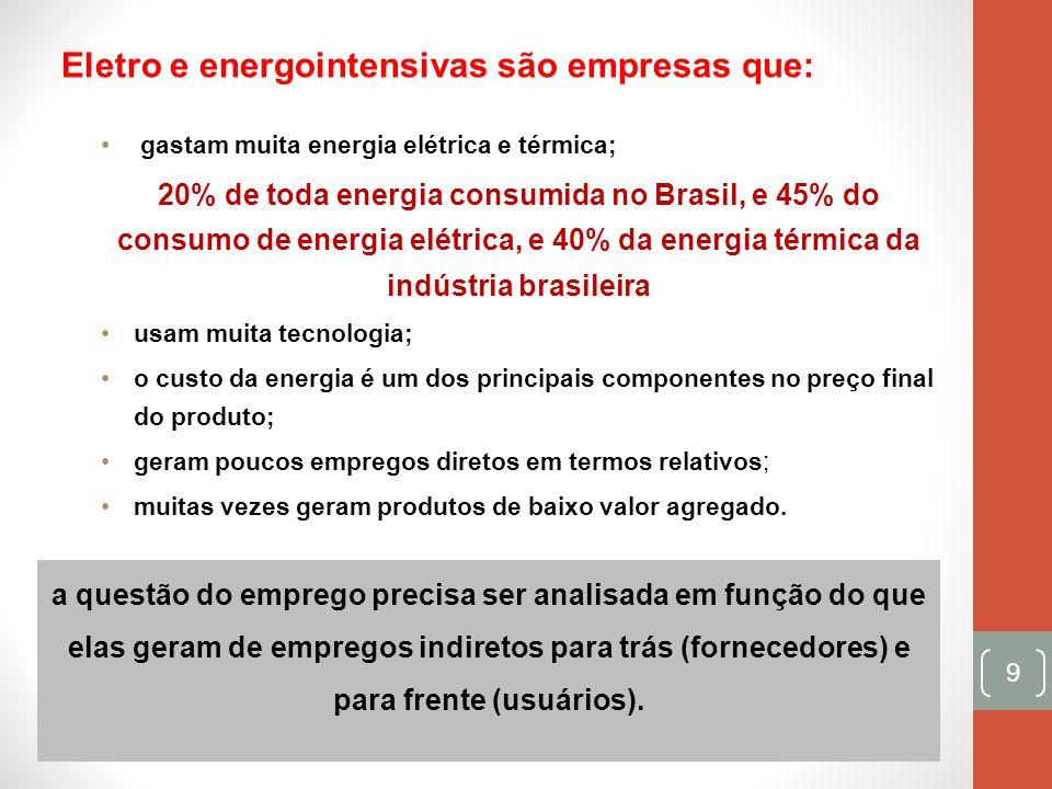 No Brasil várias empresas eletrointensivas estão fechando unidades no País ou migrando para outros locais por causa da perda de competitividade no mercado brasileiro: a carga tributária do setor na ordem de 40% e o custo da energia no Brasil é bem acima da média mundial: período 2002-2012, as tarifas de energia elétrica subiram 100% Isto está ocasionando um problema de grandes proporções pois: afetando inúmeras cadeias produtivas; com devastadores impactos nos empregos em geral; sem falar na falta de produtos para alimentar outras atividades, por ex.