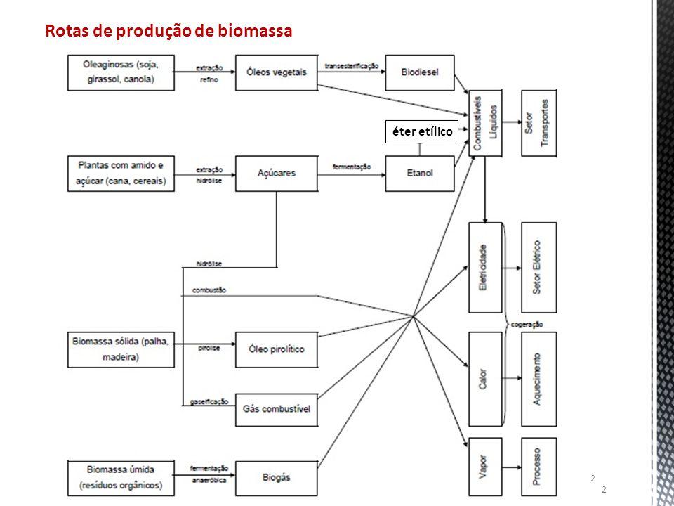 2 Rotas de produção de biomassa éter etílico 2